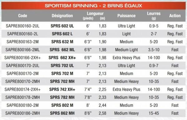 Sakura sportism 2017 caractéristiques spinning