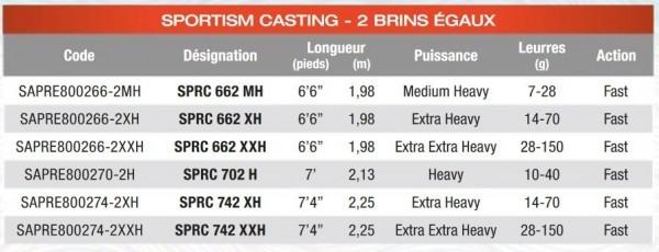 Sportism 2017 caractéristiques casting